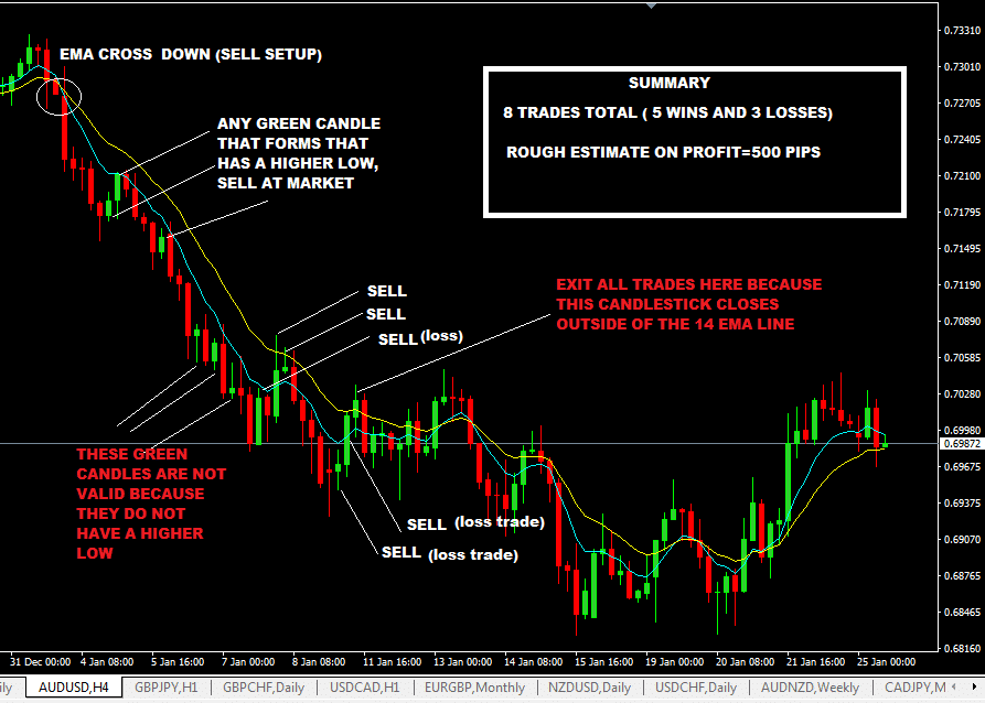 Forex stop loss percentage
