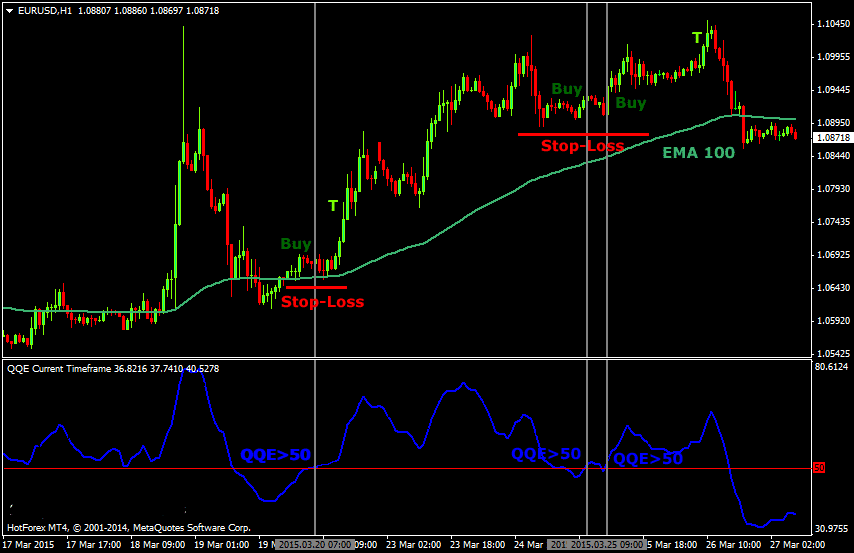 Foreign exchange trading strategies