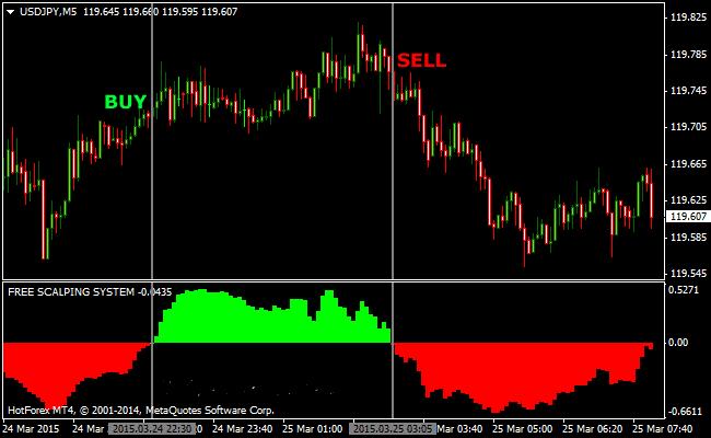 Indicator forex untuk scalping